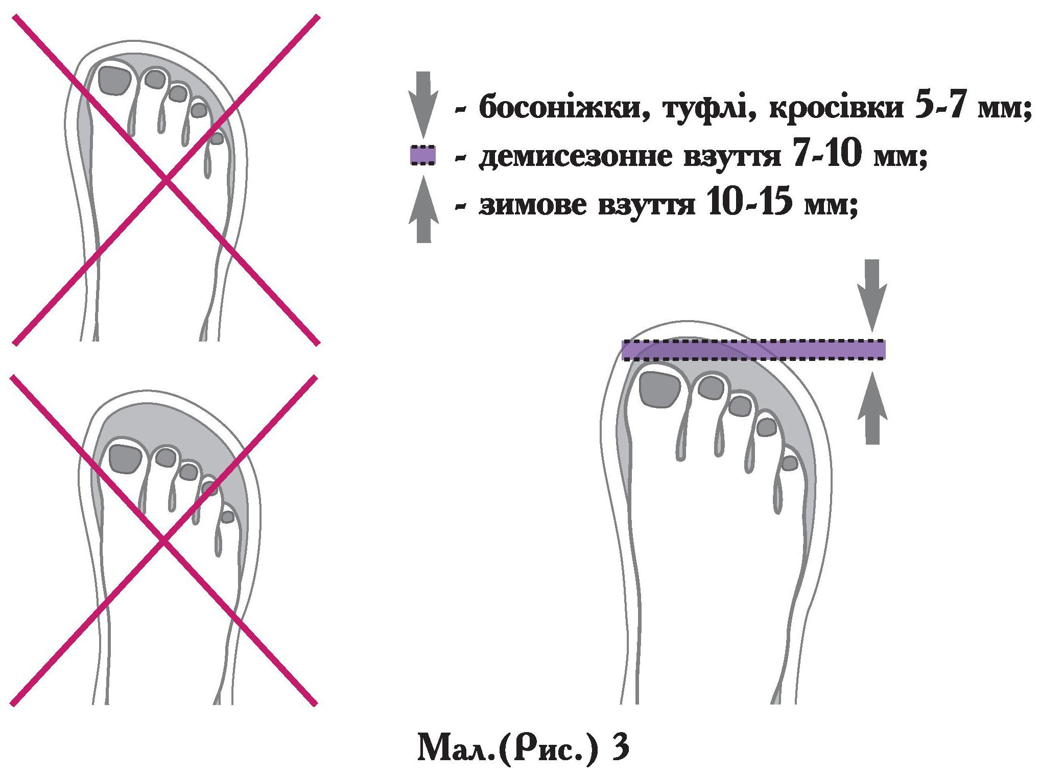 844d1090c26fc7 Демісезонне дитяче взуття потребують припуску близько 7-10 мм, а ось до  зимової парі передбачається ще й теплий шкарпетка, який додасть місця, ...